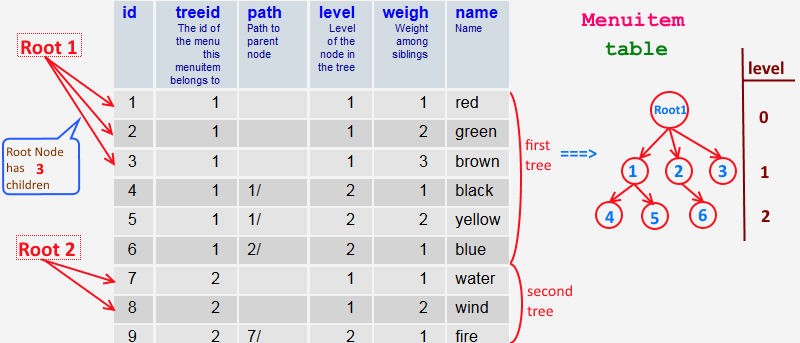 Tree presentation in the database